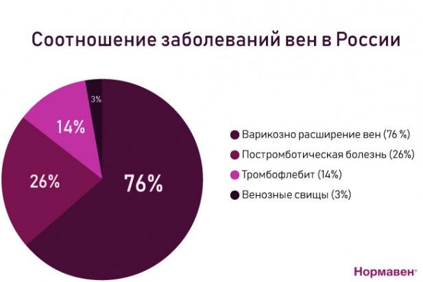 заболевания вен в РФ