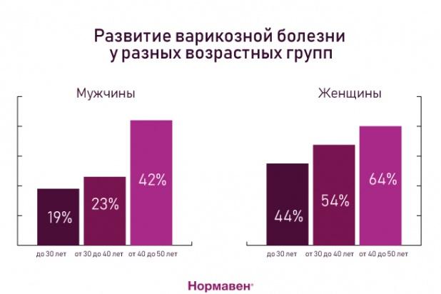Варикозная болезнь - статистика